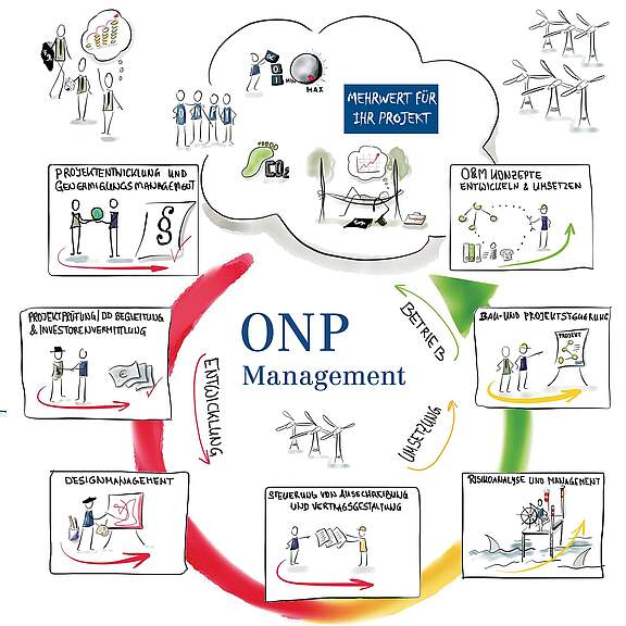ONP-Management-processes_1969x1969-OffInf_D.jpg