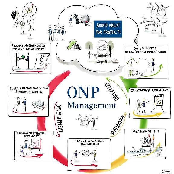ONP-Management-processes_1969x1969-OffInf_E.jpg