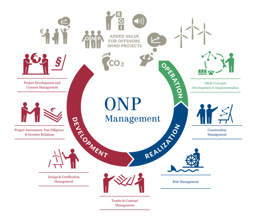 Onp Management Competence