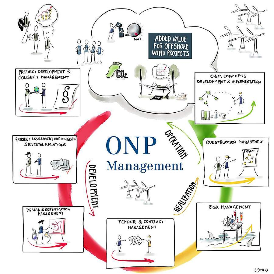 ONP Management Process